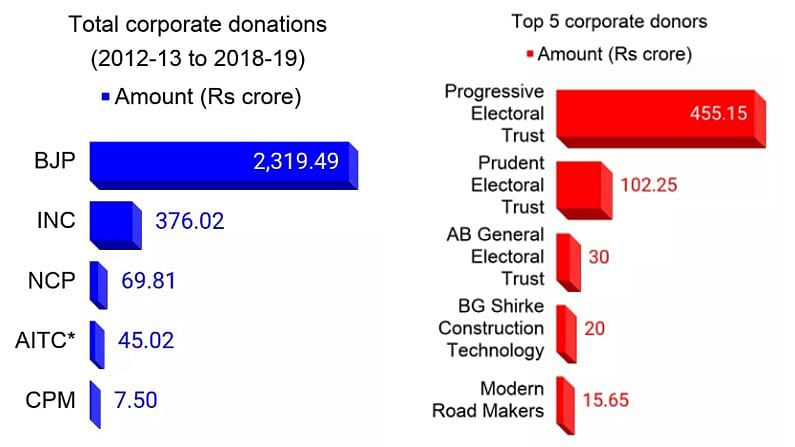 DONATION POLITICAL PARTY